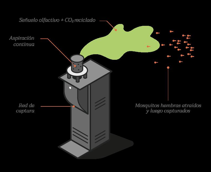 qista mecanizado antimosquitos